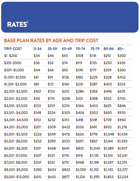 travel-insurance-rates