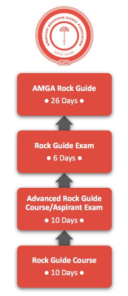guide_rock