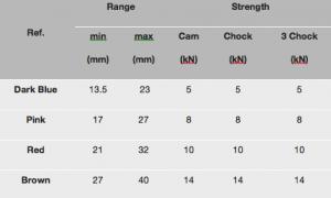 Tricam_Range_Chart
