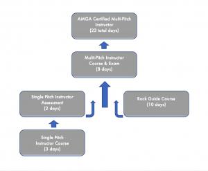 mpi-flow-chart